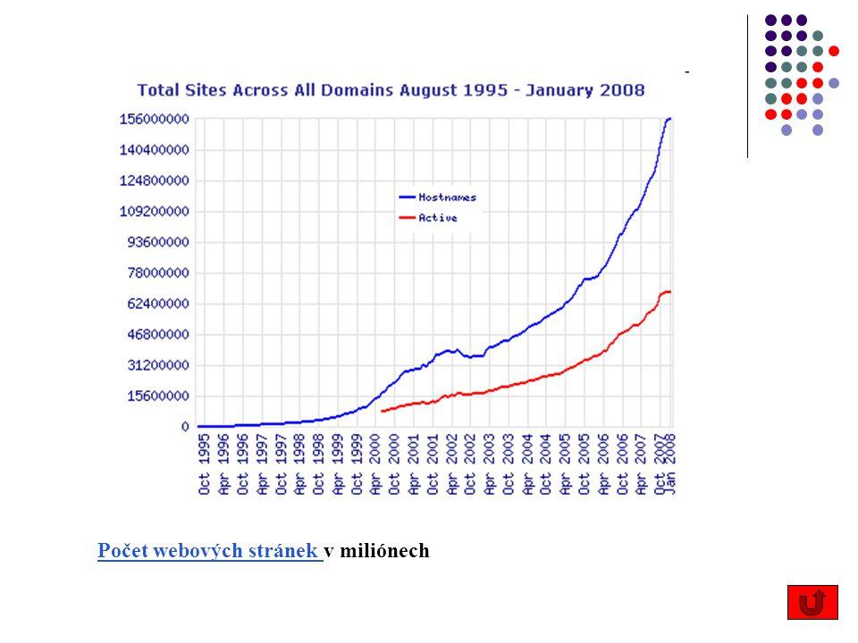 Počet webových stránek Počet webových stránek v miliónech