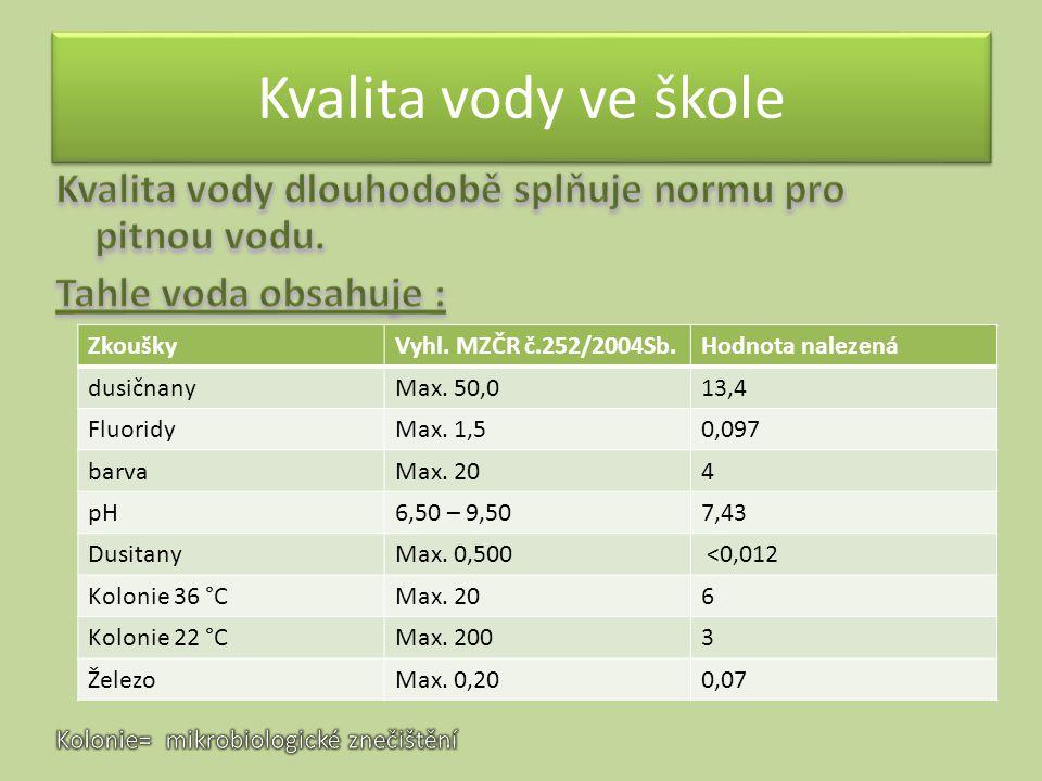 Kvalita vody ve škole ZkouškyVyhl. MZČR č.252/2004Sb.Hodnota nalezená dusičnanyMax. 50,013,4 FluoridyMax. 1,50,097 barvaMax. 204 pH6,50 – 9,507,43 Dus