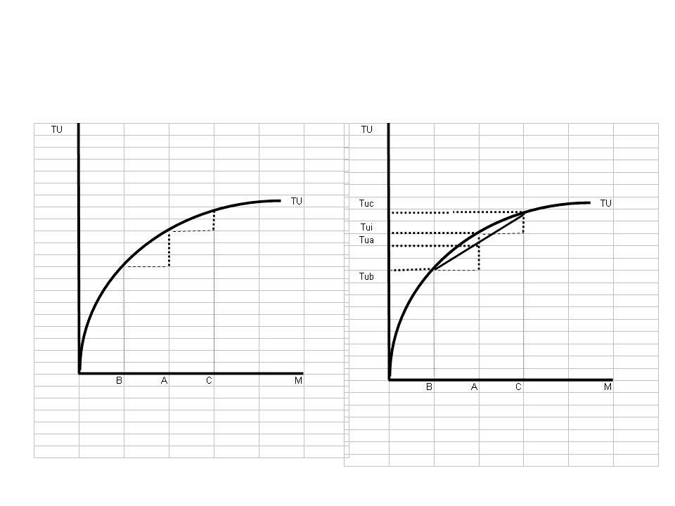 Zjištění užitku při spravedlivé hře Zjistit, jaký je užitek s částky, při vítězství (= původní částka + vyhraná částka) Zjistit, jaký je užitek s částky, při prohře (= původní částka – prohraná částka) Body na křivce TU spojit (tětivou), tětivu rozdělit v polovině (pst.