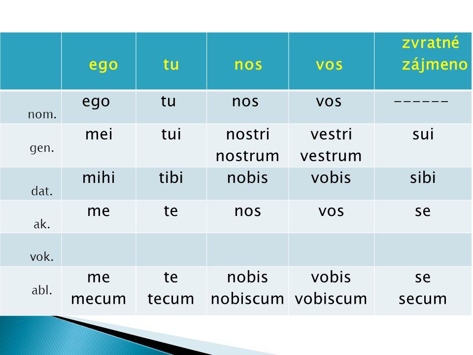 egotunosvos zvratné zájmeno nom. ego tu nos vos ------ gen. meitui nostri nostrum vestri vestrum sui dat. mihitibinobisvobissibi ak. metenosvosse vok.