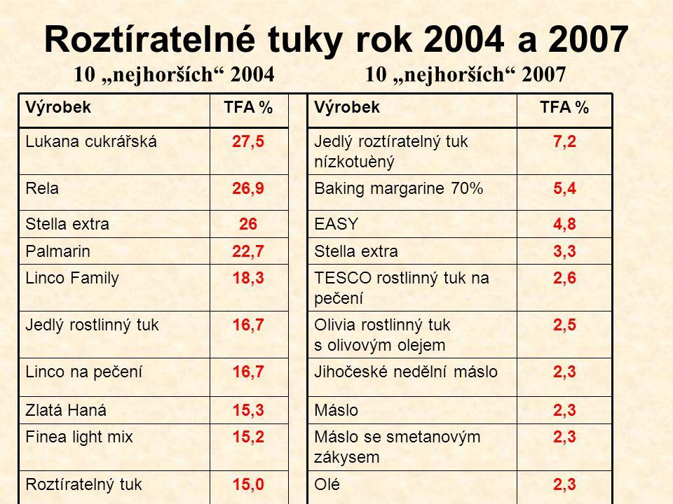 """Roztíratelné tuky rok 2004 a 2007 2,3Olé15,0Roztíratelný tuk 2,3Máslo se smetanovým zákysem 15,2Finea light mix 2,3Máslo15,3Zlatá Haná 2,3Jihočeské nedělní máslo16,7Linco na pečení 2,5Olivia rostlinný tuk s olivovým olejem 16,7Jedlý rostlinný tuk 2,6TESCO rostlinný tuk na pečení 18,3Linco Family 3,3Stella extra22,7Palmarin 4,8EASY26Stella extra 5,4Baking margarine 70%26,9Rela 7,2Jedlý roztíratelný tuk nízkotuèný 27,5Lukana cukrářská TFA %VýrobekTFA %Výrobek 10 """"nejhorších 200410 """"nejhorších 2007"""