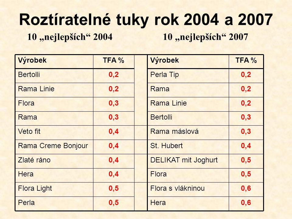 Roztíratelné tuky rok 2004 a 2007 0,6Flora s vlákninou0,5Flora Light 0,5DELIKAT mit Joghurt0,4Zlaté ráno 0,4St.
