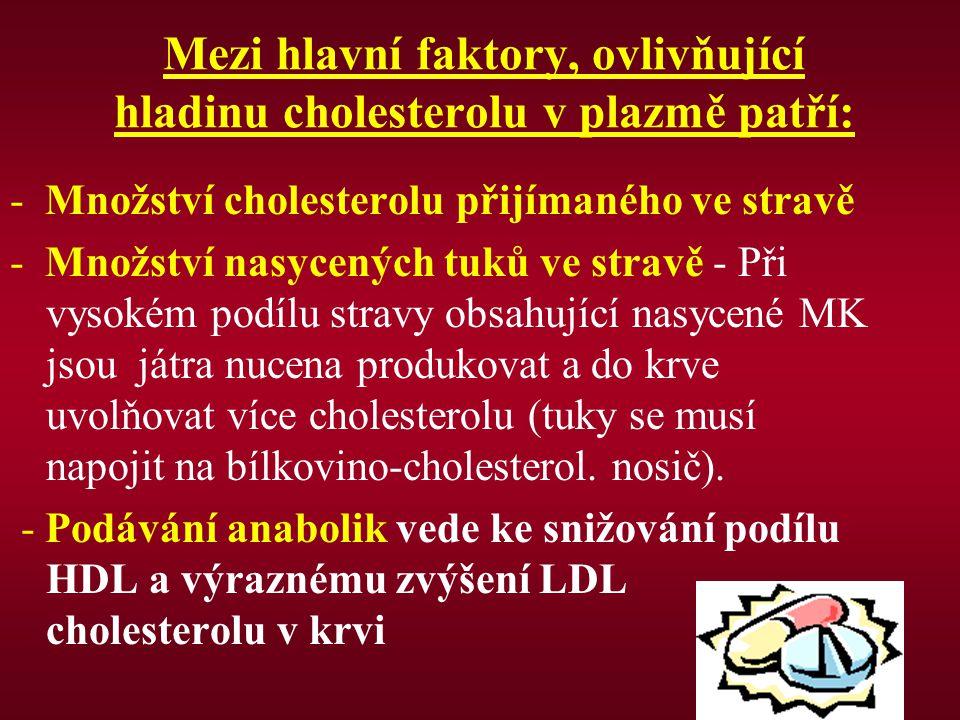 Mezi hlavní faktory, ovlivňující hladinu cholesterolu v plazmě patří: - Množství cholesterolu přijímaného ve stravě - Množství nasycených tuků ve stra