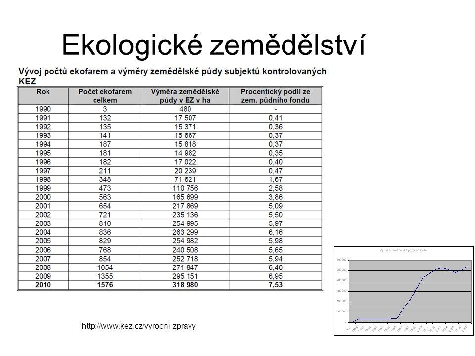 Ekologické zemědělství http://www.kez.cz/vyrocni-zpravy