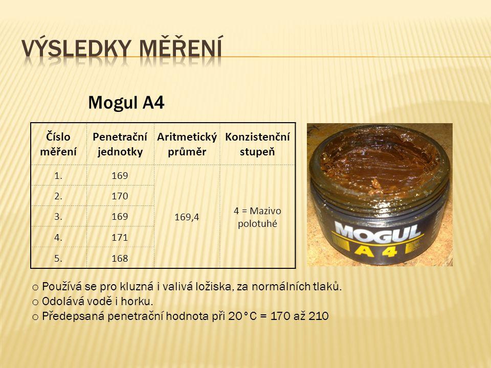 Mogul A4 Číslo měření Penetrační jednotky Aritmetický průměr Konzistenční stupeň 1.169 169,4 4 = Mazivo polotuhé 2.170 3.169 4.171 5.168 o Používá se