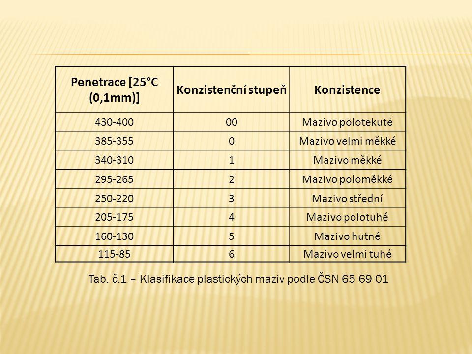 Penetrace [25°C (0,1mm)] Konzistenční stupeňKonzistence 430-40000Mazivo polotekuté 385-3550Mazivo velmi měkké 340-3101Mazivo měkké 295-2652Mazivo polo