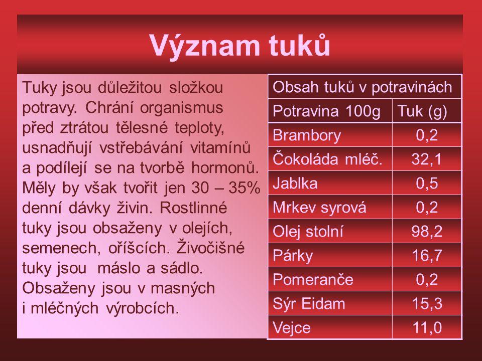Význam tuků Obsah tuků v potravinách Potravina 100gTuk (g) Brambory0,2 Čokoláda mléč.32,1 Jablka0,5 Mrkev syrová0,2 Olej stolní98,2 Párky16,7 Pomeranč