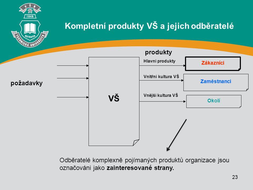 23 Zákazníci VŠ Kompletní produkty VŠ a jejich odběratelé Zaměstnanci Zákazníci Zaměstnanci Zákazníci Okolí požadavky produkty Odběratelé komplexně po