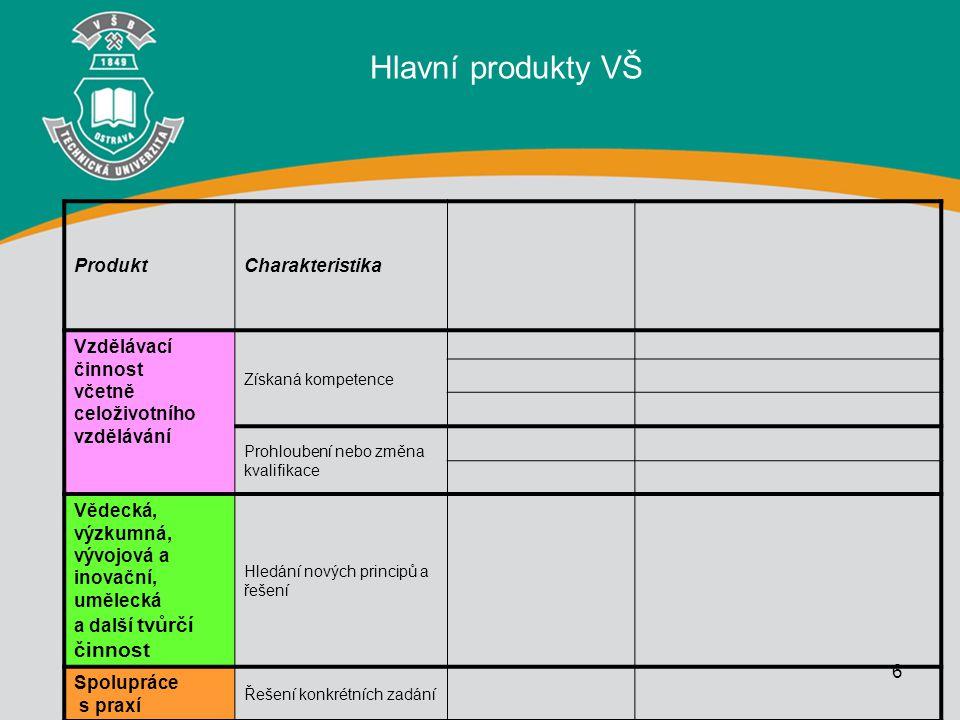 6 ProduktCharakteristika Vzdělávací činnost včetně celoživotního vzdělávání Získaná kompetence Prohloubení nebo změna kvalifikace Vědecká, výzkumná, v
