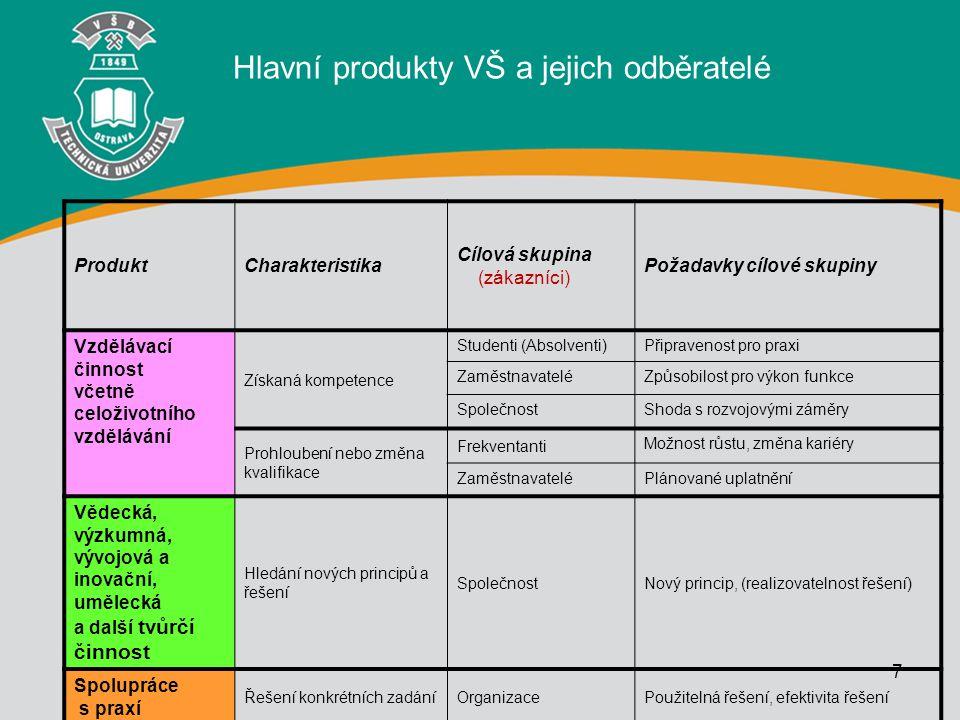 7 ProduktCharakteristika Cílová skupina (zákazníci) Požadavky cílové skupiny Vzdělávací činnost včetně celoživotního vzdělávání Získaná kompetence Stu