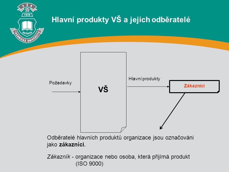 VŠ Zákazníci Požadavky Hlavní produkty Hlavní produkty VŠ a jejich odběratelé Odběratelé hlavních produktů organizace jsou označováni jako zákazníci.