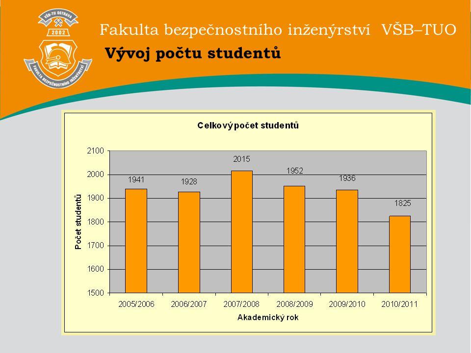Fakulta bezpečnostního inženýrství VŠB–TUO Vývoj počtu studentů dle typu studia