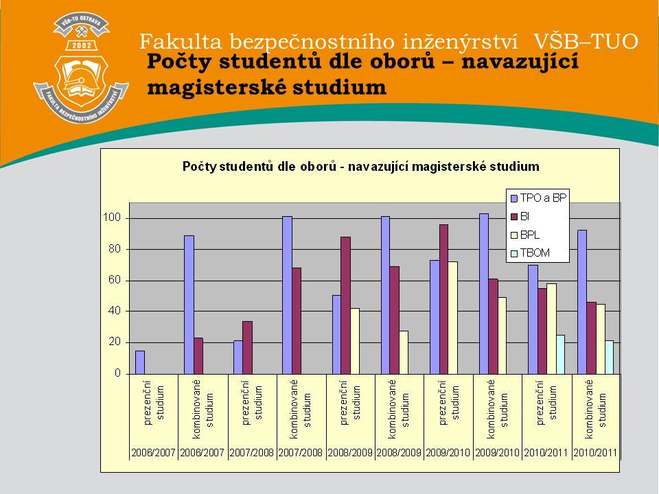 Fakulta bezpečnostního inženýrství VŠB–TUO Počty studentů– doktorské studium