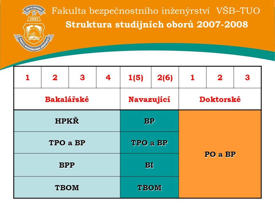 Fakulta bezpečnostního inženýrství VŠB–TUO Struktura studijních oborů 2007-2008 12341(5)2(6)123 BakalářskéNavazujícíDoktorské HPKŘBP PO a BP TPO a BP