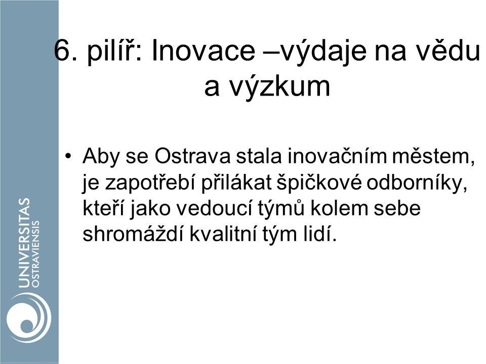 6. pilíř: Inovace –výdaje na vědu a výzkum Aby se Ostrava stala inovačním městem, je zapotřebí přilákat špičkové odborníky, kteří jako vedoucí týmů ko