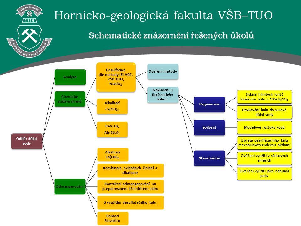 Hornicko-geologická fakulta VŠB–TUO Schematické znázornění řešených úkolů Odběr důlní vody Analýza Chemické srážení síranů Desulfatace dle metody IEI HGF, VŠB-TUO, NaAlO2 Ověření metody Nakládání s čistírenským kalem Regenerace Získání hlinitých iontů loužením kalu v 10% H2SO4 Dávkování kalu do surové důlní vody Sorbent Modelové roztoky kovů Stavebnictví Úprava desulfatačního kalu mechanickotermickou aktivací Ověření využití v sádrových směsích Ověření využití jako náhrada pojiv Alkalizací Ca(OH)2 PAX-18, Al2(SO4) 3 Odmanganování Alkalizací Ca(OH)2 Kombinace oxidačních činidel a alkalizace Kontaktní odmanganování na preparovaném křemičitém písku S využitím desulfatačního kalu Pomocí Slovakitu