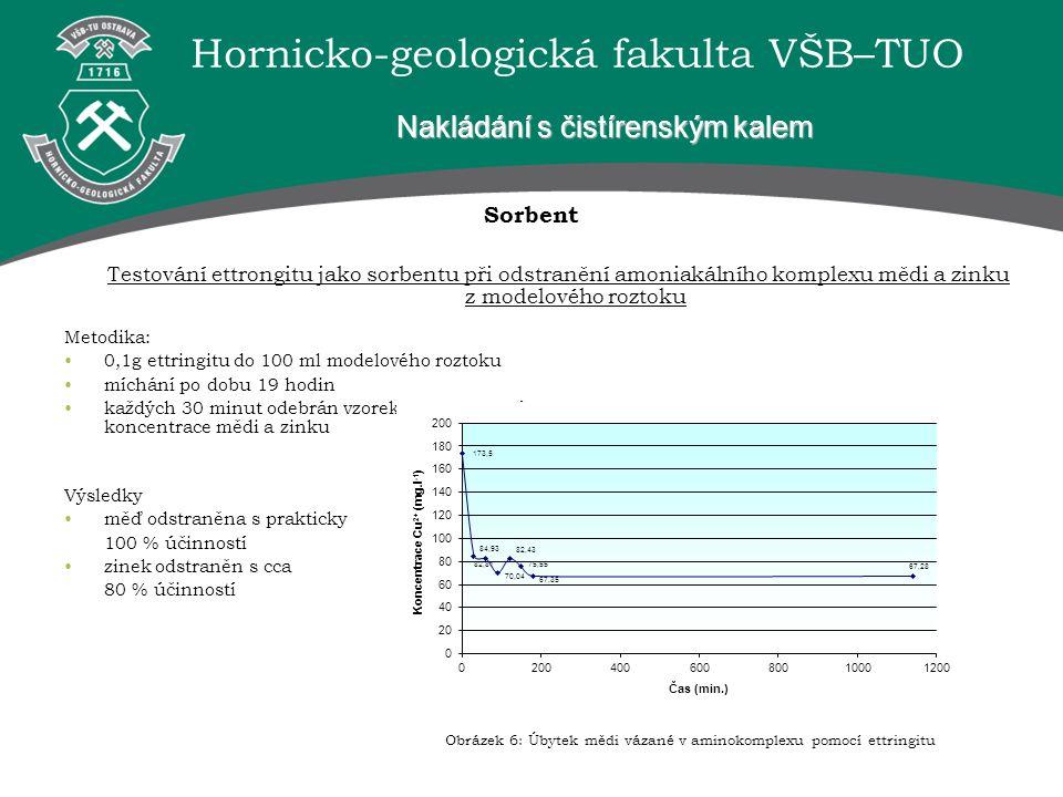 Hornicko-geologická fakulta VŠB–TUO Sorbent Testování ettrongitu jako sorbentu při odstranění amoniakálního komplexu mědi a zinku z modelového roztoku Nakládání s čistírenským kalem Metodika: 0,1g ettringitu do 100 ml modelového roztoku míchání po dobu 19 hodin každých 30 minut odebrán vzorek pro stanovení koncentrace mědi a zinku Obrázek 6: Úbytek mědi vázané v aminokomplexu pomocí ettringitu Výsledky měď odstraněna s prakticky 100 % účinností zinek odstraněn s cca 80 % účinností
