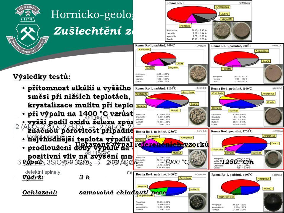 Hornicko-geologická fakulta VŠB–TUO Výsledky testů: Zušlechtění zájmového materiálu přítomnost alkálií a vyššího podílů oxidu železa způsobují tavení směsi při nižších teplotách, než uvádějí fázové diagramy - krystalizace mulitu při teplotách do 1100 °C přítomnost alkálií a vyššího podílů oxidu železa způsobují tavení směsi při nižších teplotách, než uvádějí fázové diagramy - krystalizace mulitu při teplotách do 1100 °C ; při výpalu na 1400 °C vzrůstá podíl mulitu již nepatrně; při výpalu na 1400 °C vzrůstá podíl mulitu již nepatrně; vyšší podíl oxidů železa způsobil ve vzorcích vypálených na 1400 °C značnou pórovitost případně roztavení vzorku; vyšší podíl oxidů železa způsobil ve vzorcích vypálených na 1400 °C značnou pórovitost případně roztavení vzorku; nejvhodnější teplota výpalu pro tvorbu mulitu je 1250 °C; nejvhodnější teplota výpalu pro tvorbu mulitu je 1250 °C; prodloužení doby výpalu na 3 hodiny při teplotě 1250 °Cprokázalo pozitivní vliv na zvýšení množství mulitu.