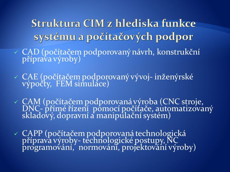 CAD (počítačem podporovaný návrh, konstrukční příprava výroby) CAE (počítačem podporovaný vývoj- inženýrské výpočty, FEM simulace) CAM (počítačem podporovaná výroba (CNC stroje, DNC- přímé řízení pomocí počítače, automatizovaný skladový, dopravní a manipulační systém) CAPP (počítačem podporovaná technologická příprava výroby- technologické postupy, NC programování, normování, projektování výroby)