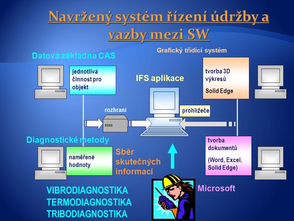 IFS aplikace rozhraní Grafický třídící systém Microsoft prohlížeče VIBRODIAGNOSTIKA TERMODIAGNOSTIKA TRIBODIAGNOSTIKA Datová základna CAS jednotlivá činnost pro objekt naměřené hodnoty tvorba 3D výkresů Solid Edge tvorba dokumentů (Word, Excel, Solid Edge) Diagnostické metody Sběr skutečných informací