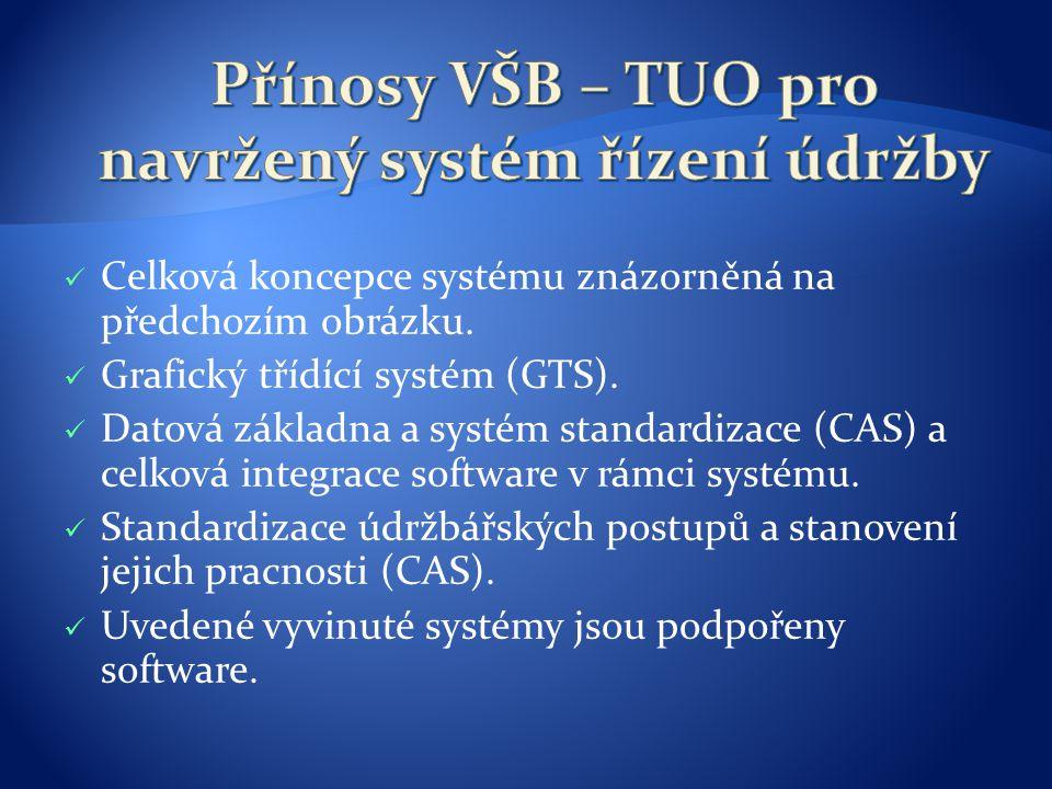 Celková koncepce systému znázorněná na předchozím obrázku. Grafický třídící systém (GTS). Datová základna a systém standardizace (CAS) a celková integ