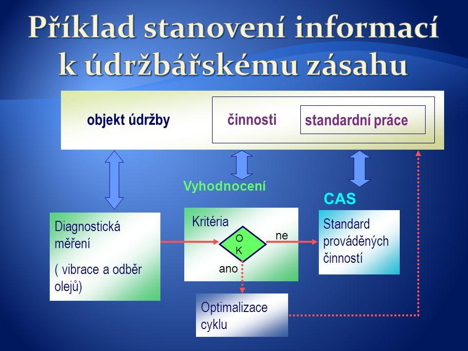 Kritéria Vyhodnocení OKOK Diagnostická měření ( vibrace a odběr olejů) ano ne objekt údržby činnosti standardní práce Optimalizace cyklu Standard prováděných činností CAS