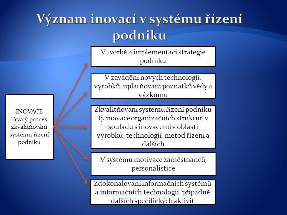 INOVACE Trvalý proces zkvalitňování systému řízení podniku V tvorbě a implementaci strategie podniku V zavádění nových technologií, výrobků, uplatňování poznatků vědy a výzkumu Zkvalitňování systému řízení podniku tj.