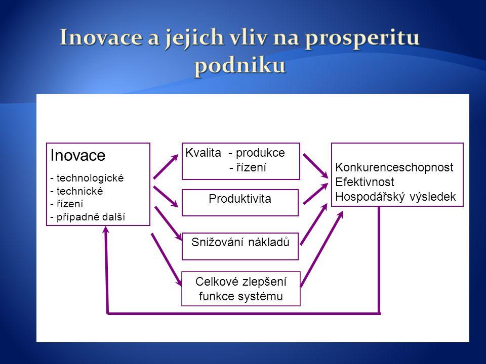 Inovace - technologické - technické - řízení - případně další Kvalita - produkce - řízení Produktivita Konkurenceschopnost Efektivnost Hospodářský výsledek Snižování nákladů Celkové zlepšení funkce systému