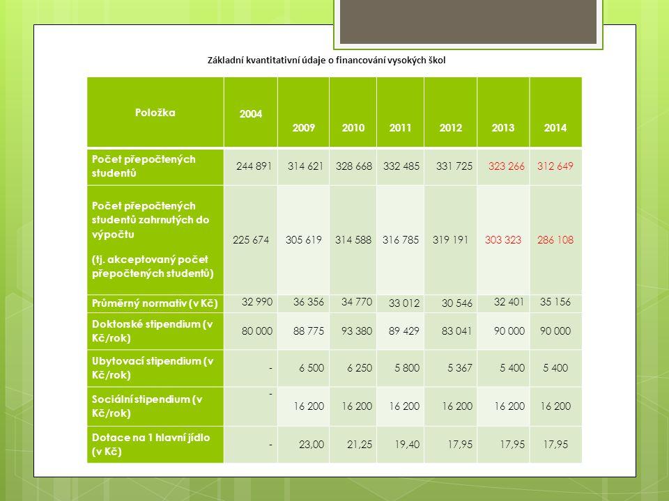Položka 2004 200920102011 201220132014 Počet přepočtených studentů 244 891 314 621328 668332 485331 725323 266 312 649 Počet přepočtených studentů zahrnutých do výpočtu (tj.