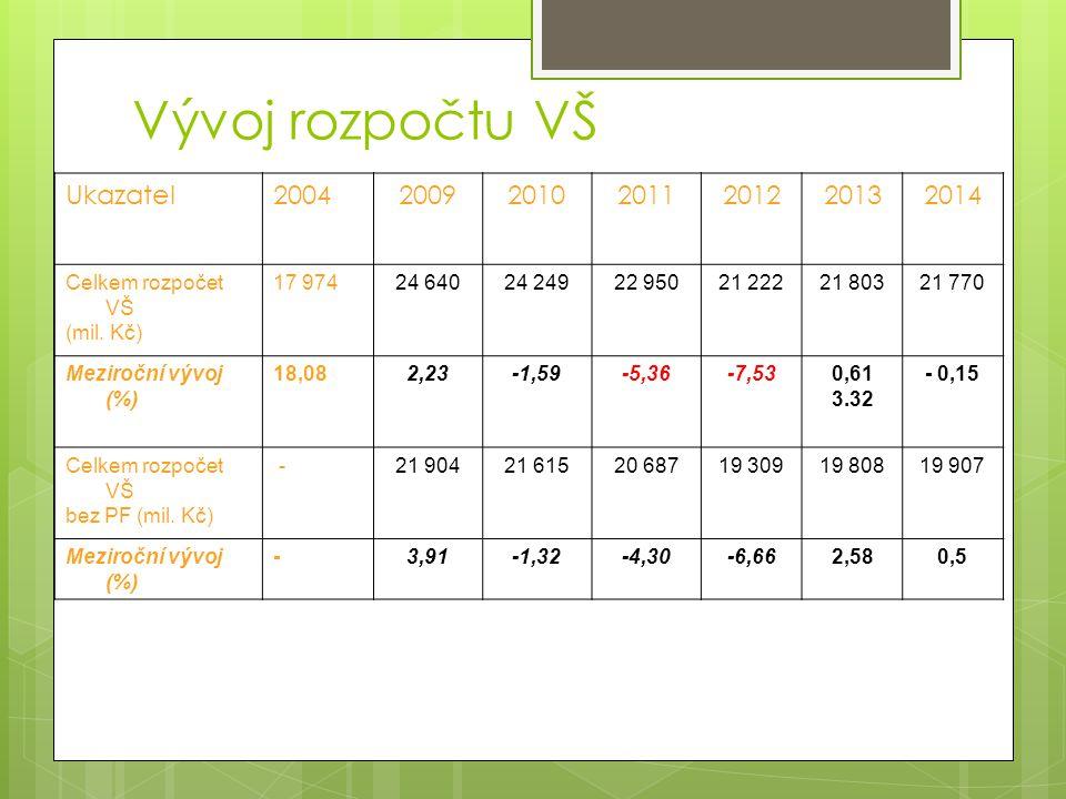 Ukazatel2004200920102011201220132014 Celkem rozpočet VŠ (mil.