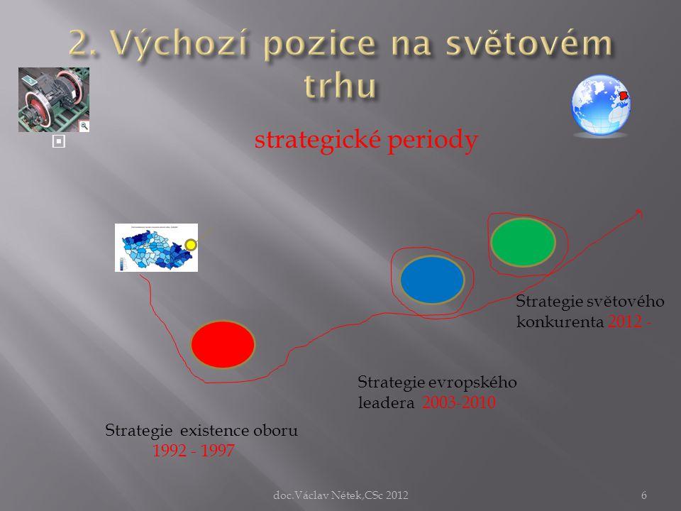  strategické periody Strategie existence oboru 1992 - 1997 Strategie evropského leadera 2003-2010 Strategie světového konkurenta 2012 - doc.Václav Né