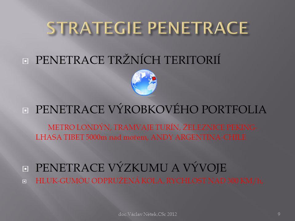 Kritické cíle lokomotivy vysoké rychlosti Příměstská doprava- tramvaje doc.Václav Nétek,CSc 201210