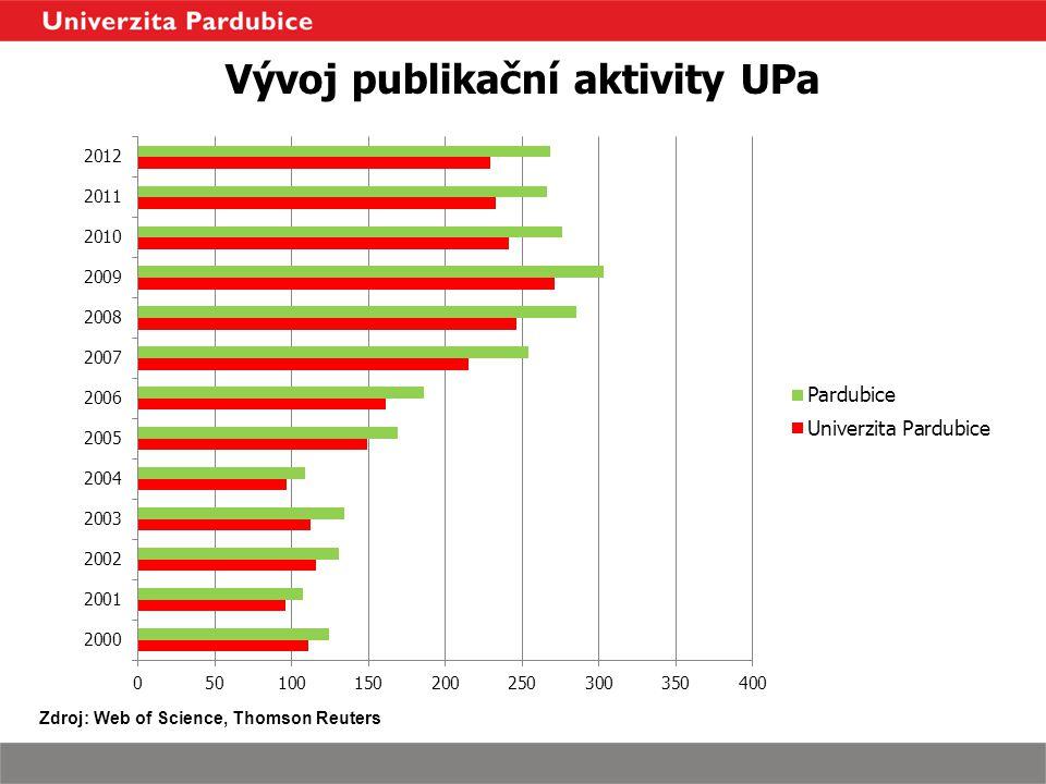 Vývoj publikační aktivity UPa Zdroj: Web of Science, Thomson Reuters