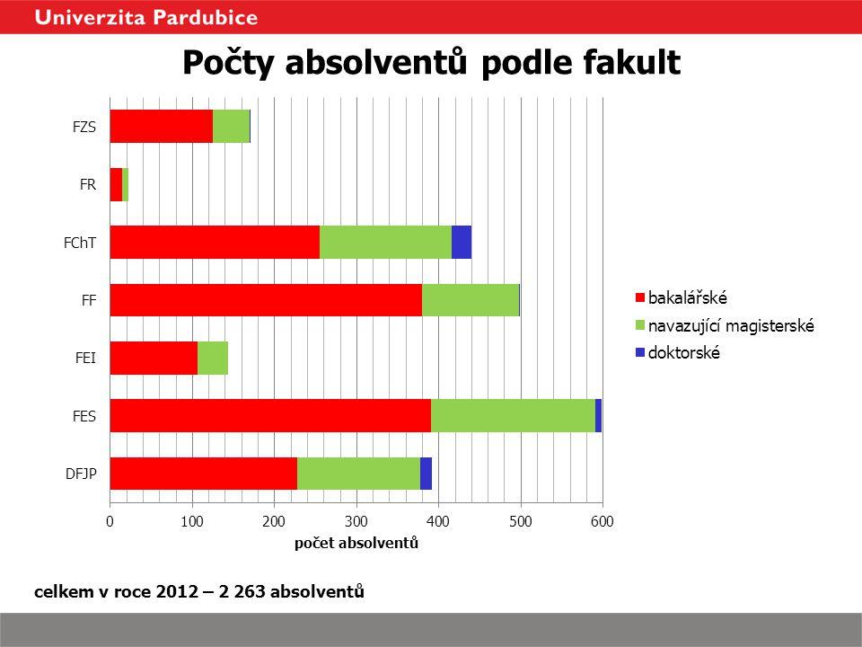 Počty absolventů podle fakult celkem v roce 2012 – 2 263 absolventů