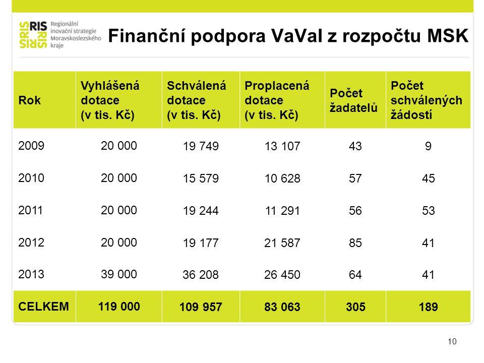 Finanční podpora VaVaI z rozpočtu MSK 10 Rok Vyhlášená dotace (v tis. Kč) Schválená dotace (v tis. Kč) Proplacená dotace (v tis. Kč) Počet žadatelů Po