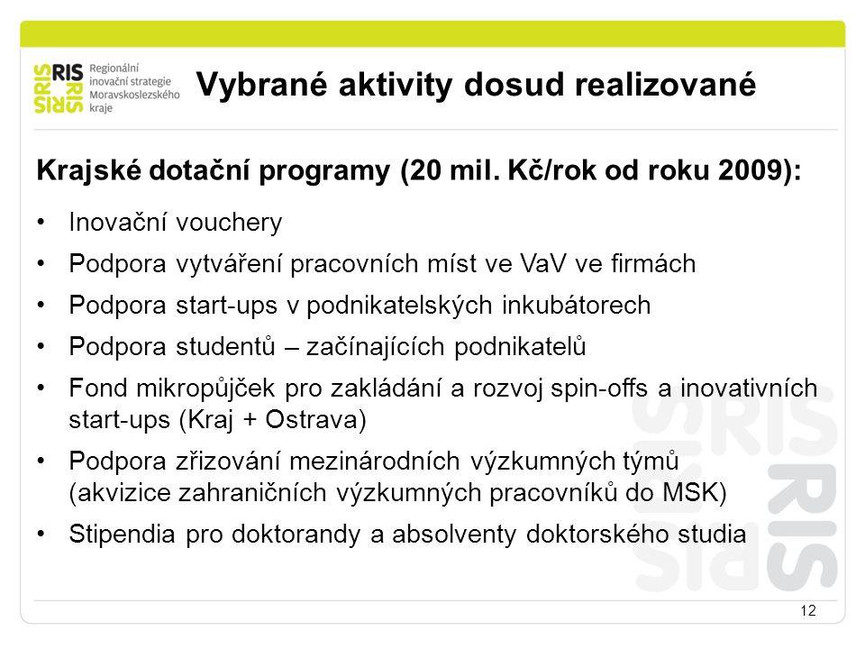 Vybrané aktivity dosud realizované 12 Krajské dotační programy (20 mil. Kč/rok od roku 2009): Inovační vouchery Podpora vytváření pracovních míst ve V