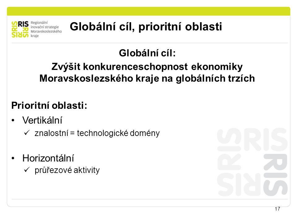 Globální cíl, prioritní oblasti 17 Globální cíl: Zvýšit konkurenceschopnost ekonomiky Moravskoslezského kraje na globálních trzích Prioritní oblasti: