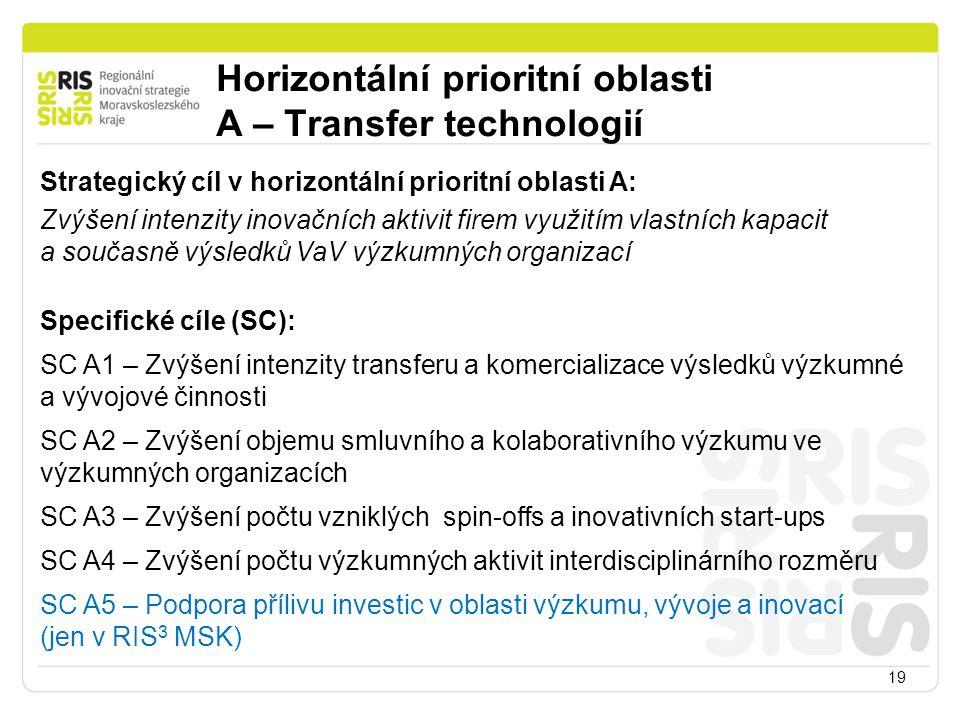 Horizontální prioritní oblasti A – Transfer technologií 19 Strategický cíl v horizontální prioritní oblasti A: Zvýšení intenzity inovačních aktivit fi