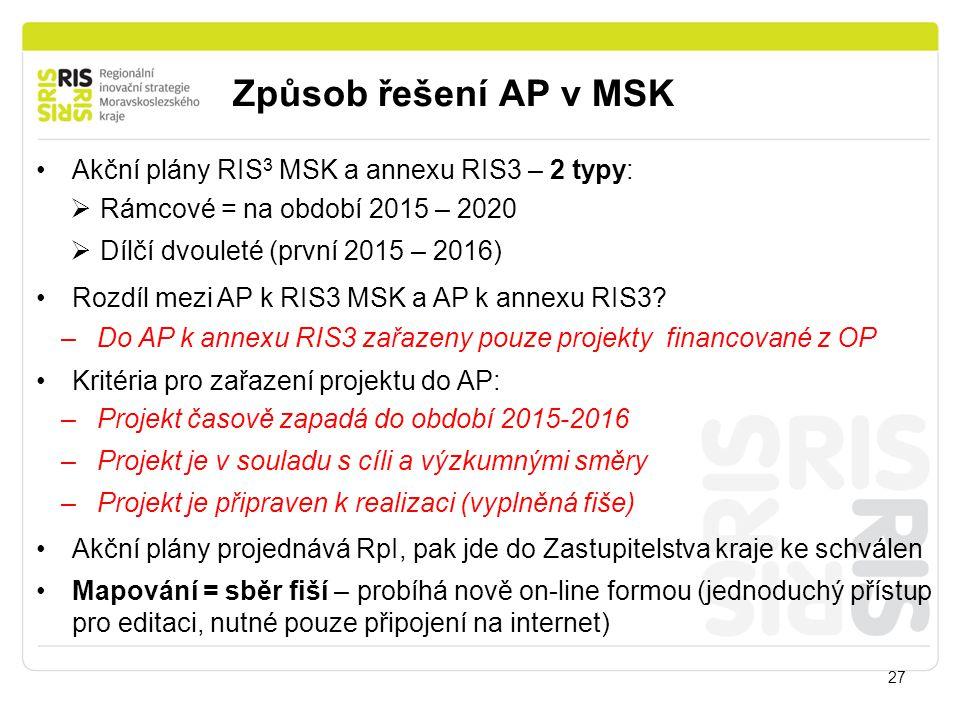 Způsob řešení AP v MSK 27 Akční plány RIS 3 MSK a annexu RIS3 – 2 typy:  Rámcové = na období 2015 – 2020  Dílčí dvouleté (první 2015 – 2016) Rozdíl