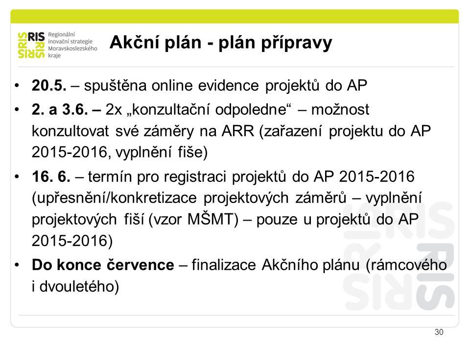 """30 20.5. – spuštěna online evidence projektů do AP 2. a 3.6. – 2x """"konzultační odpoledne"""" – možnost konzultovat své záměry na ARR (zařazení projektu d"""