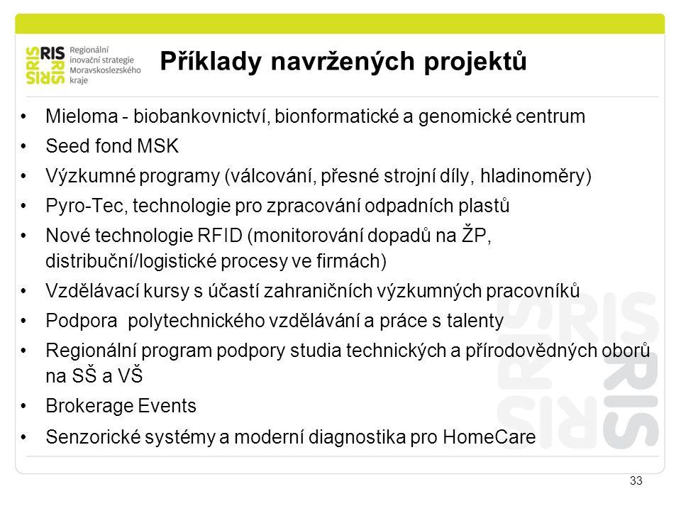 33 Mieloma - biobankovnictví, bionformatické a genomické centrum Seed fond MSK Výzkumné programy (válcování, přesné strojní díly, hladinoměry) Pyro-Te