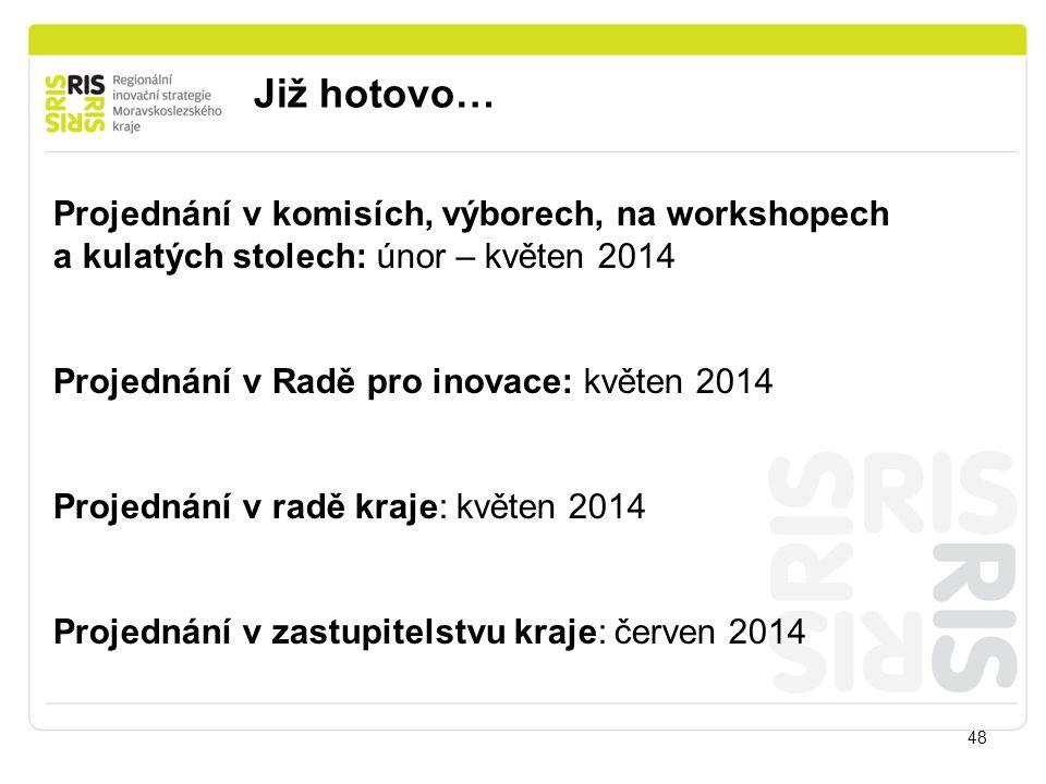 Již hotovo… 48 Projednání v komisích, výborech, na workshopech a kulatých stolech: únor – květen 2014 Projednání v Radě pro inovace: květen 2014 Proje