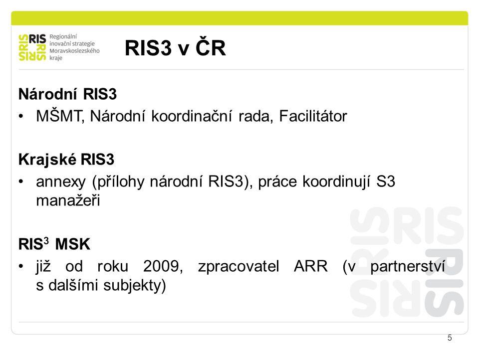 RIS3 v ČR 5 Národní RIS3 MŠMT, Národní koordinační rada, Facilitátor Krajské RIS3 annexy (přílohy národní RIS3), práce koordinují S3 manažeři RIS 3 MS
