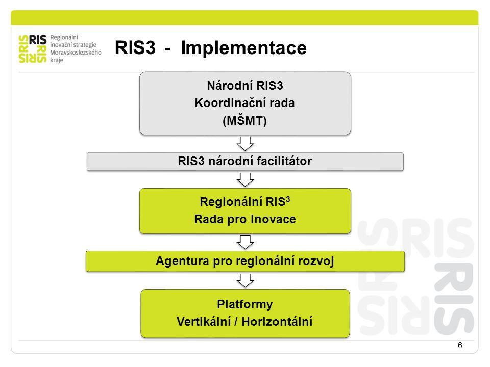 6 RIS3 - Implementace Národní RIS3 Koordinační rada (MŠMT) RIS3 národní facilitátor Regionální RIS 3 Rada pro Inovace Agentura pro regionální rozvoj P