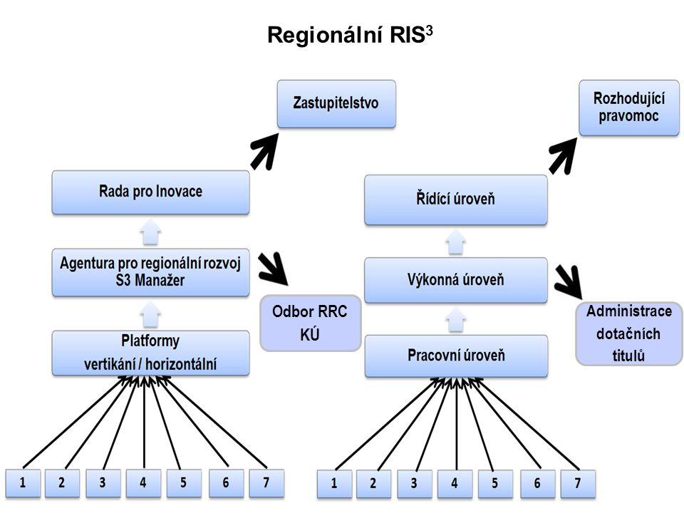 8 RIS 3 MSK - Implementace Odbor RRC KÚ Regionální RIS 3 Administrace dotačních titulů