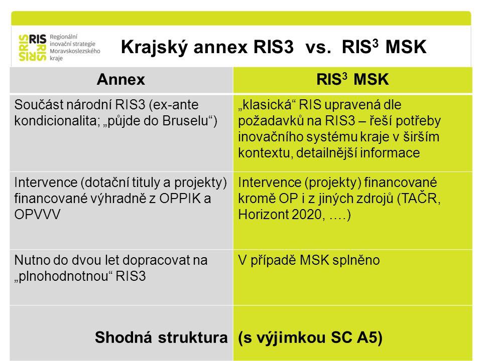 """Krajský annex RIS3 vs. RIS 3 MSK 9 AnnexRIS 3 MSK Součást národní RIS3 (ex-ante kondicionalita; """"půjde do Bruselu"""") """"klasická"""" RIS upravená dle požada"""