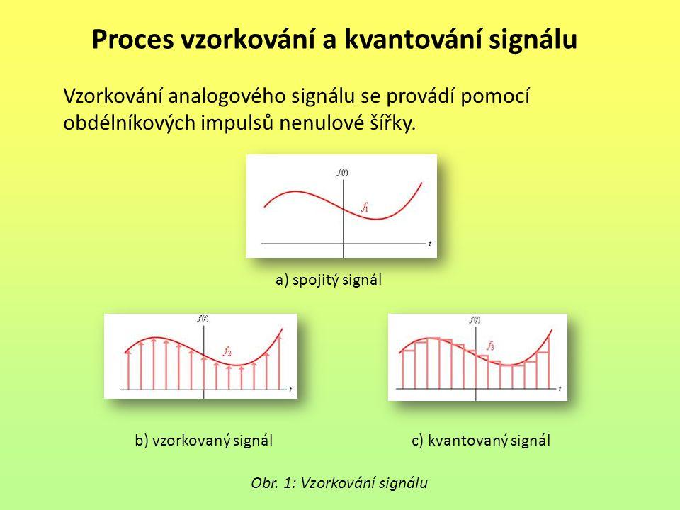 Proces vzorkování a kvantování signálu Obr. 1: Vzorkování signálu Vzorkování analogového signálu se provádí pomocí obdélníkových impulsů nenulové šířk