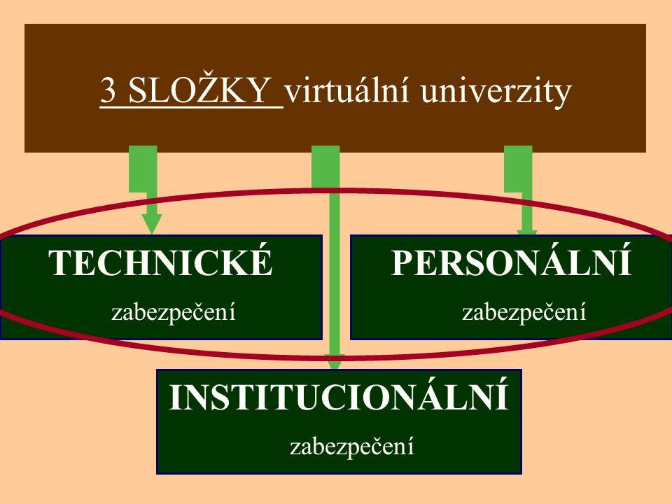Ostrava 2001eLearning19 3 SLOŽKY virtuální univerzity TECHNICKÉ zabezpečení PERSONÁLNÍ zabezpečení INSTITUCIONÁLNÍ zabezpečení