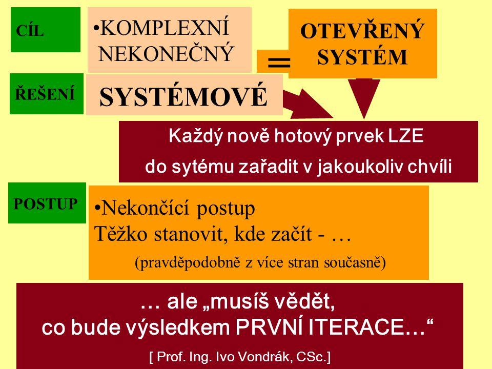 """Ostrava 2001eLearning43 ŘEŠENÍ SYSTÉMOVÉ Každý nově hotový prvek LZE do sytému zařadit v jakoukoliv chvíli CÍL OTEVŘENÝ SYSTÉM = KOMPLEXNÍ NEKONEČNÝ POSTUP Nekončící postup Těžko stanovit, kde začít - … (pravděpodobně z více stran současně) … ale """"musíš vědět, co bude výsledkem PRVNÍ ITERACE… [ Prof."""