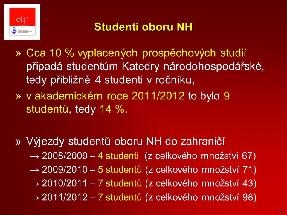 Studenti oboru NH »Cca 10 % vyplacených prospěchových studií připadá studentům Katedry národohospodářské, tedy přibližně 4 studenti v ročníku, »v akademickém roce 2011/2012 to bylo 9 studentů, tedy 14 %.